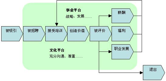 回归建模步骤流程图